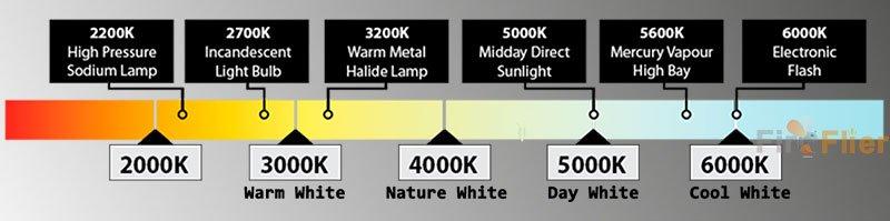 E40 LED High Bay Light 150W