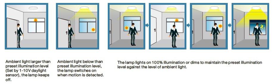 sensor de captación de luz natural