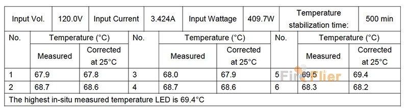 en prueba de temperatura del sitio