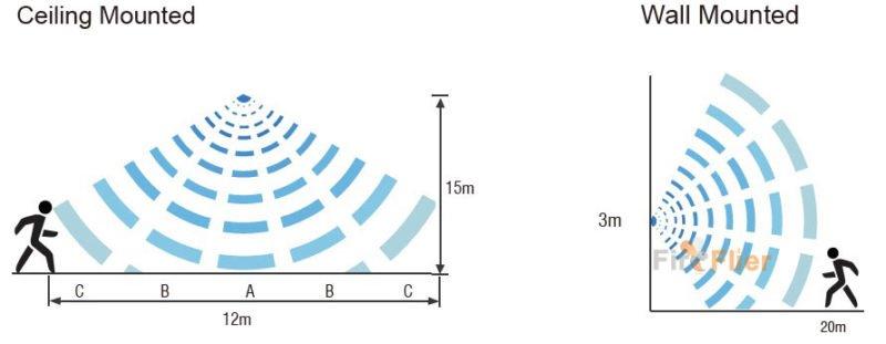 Pokrytí detekce mikrovlnného senzoru LED High Bay Light