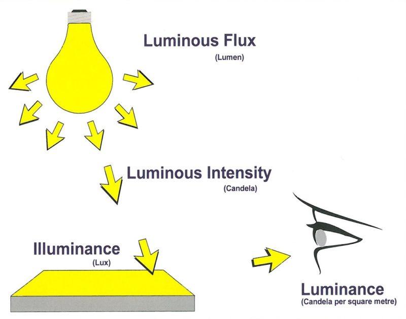 Flux lumineux