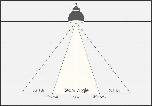 Angle de faisceau LED High Bay Light