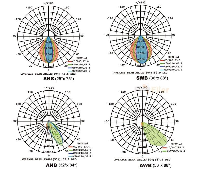 diagrama de distribución de iluminación de área led asimétrica