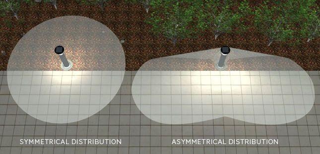 répartition de l'éclairage asymétrique et symétrique
