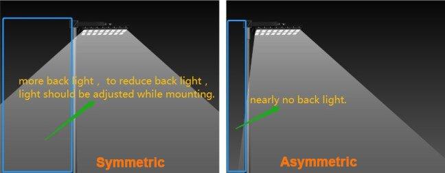 lumière de zone symétrique vs asymétrique