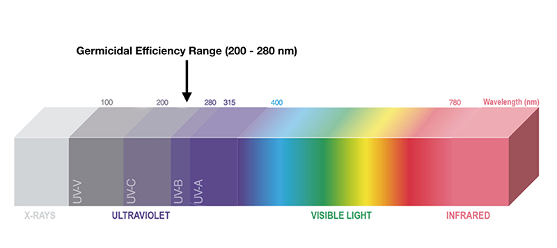 Longitud de onda del LED UV