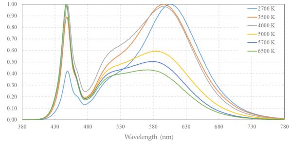 spectre de longueurs d'onde photobiologique